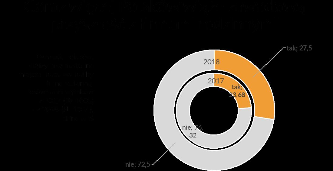 Raport 2018 03